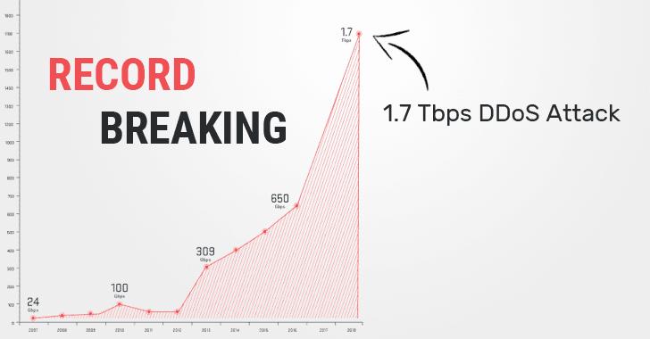 1.7 Tbps DDOS támadás az új record – úgyfelejtett Memcache szerver válaszokkal